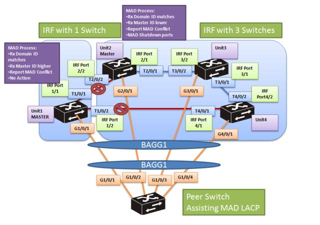 cmw7-mad-lacp-5