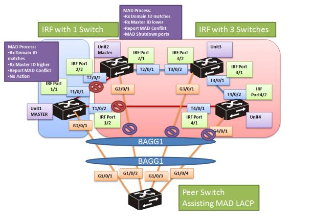 cmw7-mad-lacp-6