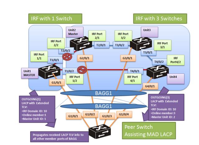 cmw7-mad-lacp-7-1