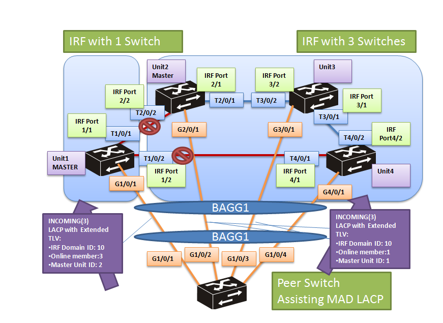 Comware7 IRF MAD LACP : New selection method ! | About Aruba