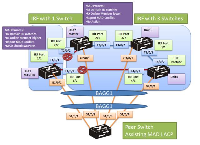 cmw7-mad-lacp-7-3