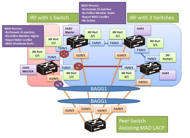 cmw7-mad-lacp-7-4