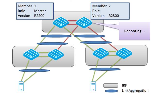 20140324-issu-incomp-3rebooting